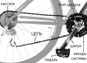 Определение длины цепи велосипеда